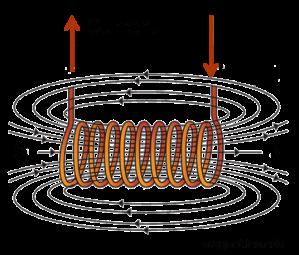 MagnetSchoolFSU-Electromagnet